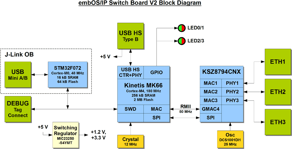 embOS/IP Switch Board | SEGGER - The Embedded Experts