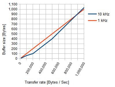 Real-Time Transfer | SEGGER - The Embedded Experts