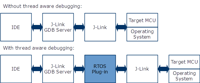 Thread Aware Debugging | SEGGER - The Embedded Experts