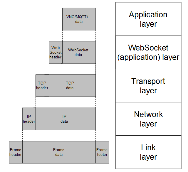 emNet WebSocket | SEGGER - The Embedded Experts